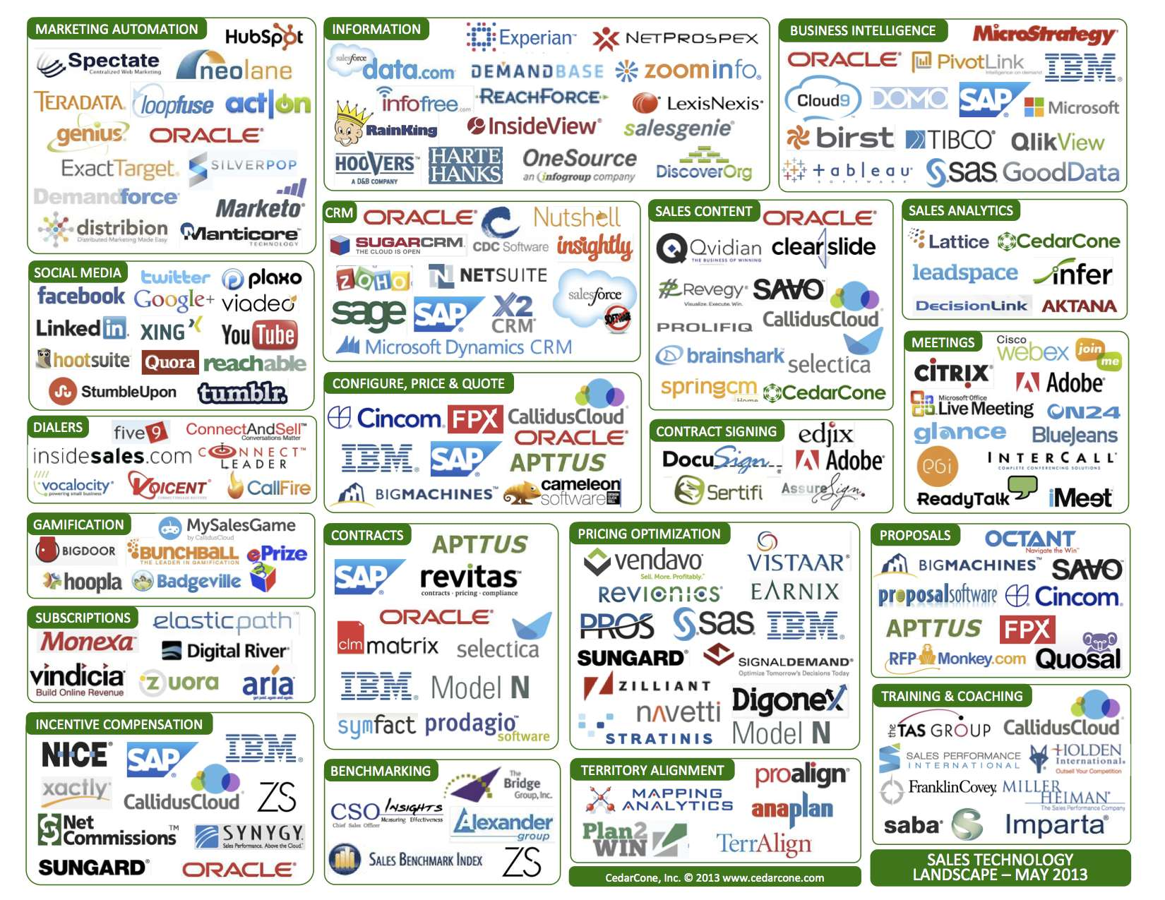 Sales technology landscape may 2013 acquistions for Advertising sales companies